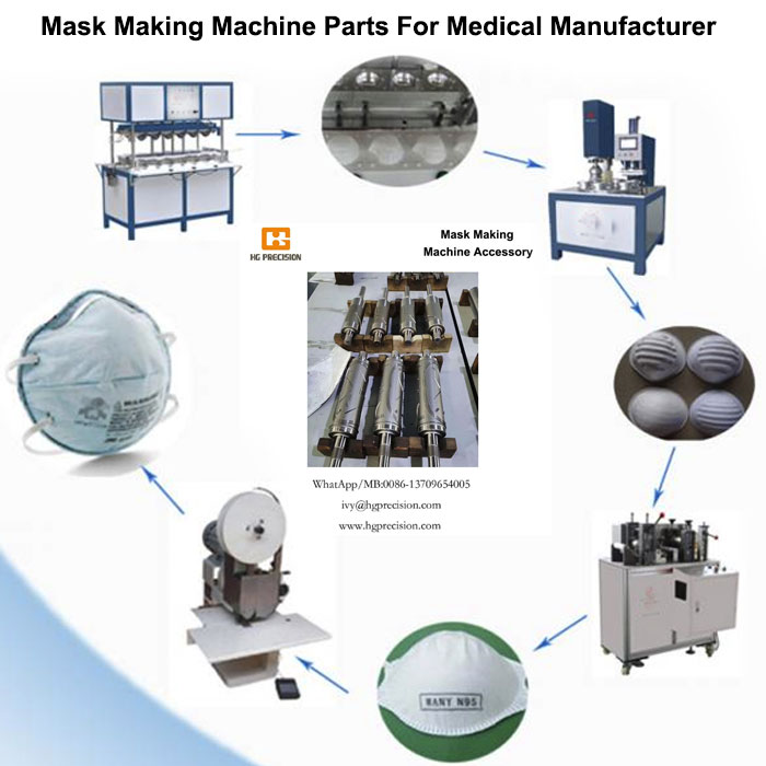 Mask Making Machine Parts producing Factory from China - HG